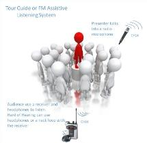 Wireless Tour Guide System